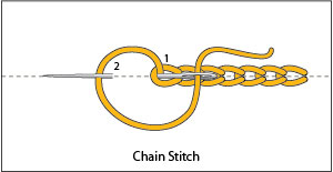 The Chain Stitch