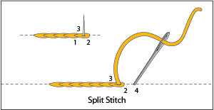 The Split Stitch